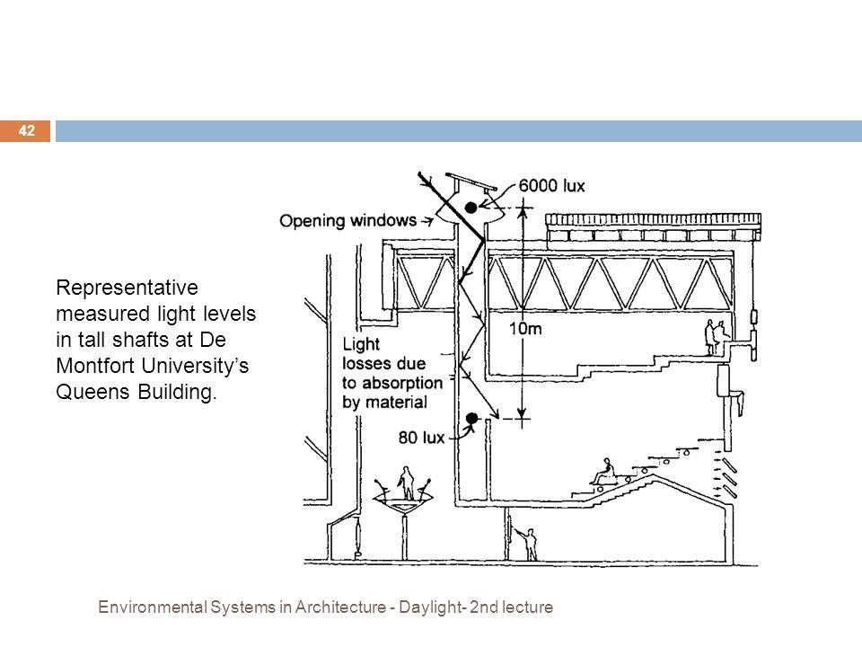 Representative measured light levels in tall shafts at De Montfort University's Queens Building.