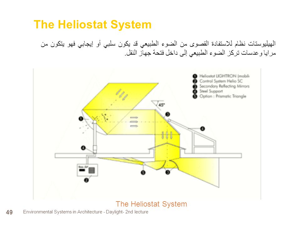 The Heliostat System