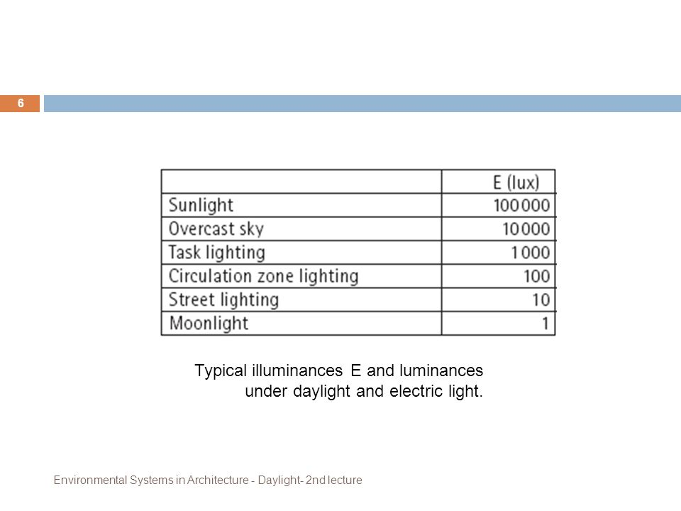 Typical illuminances E and luminances under daylight and electric light.
