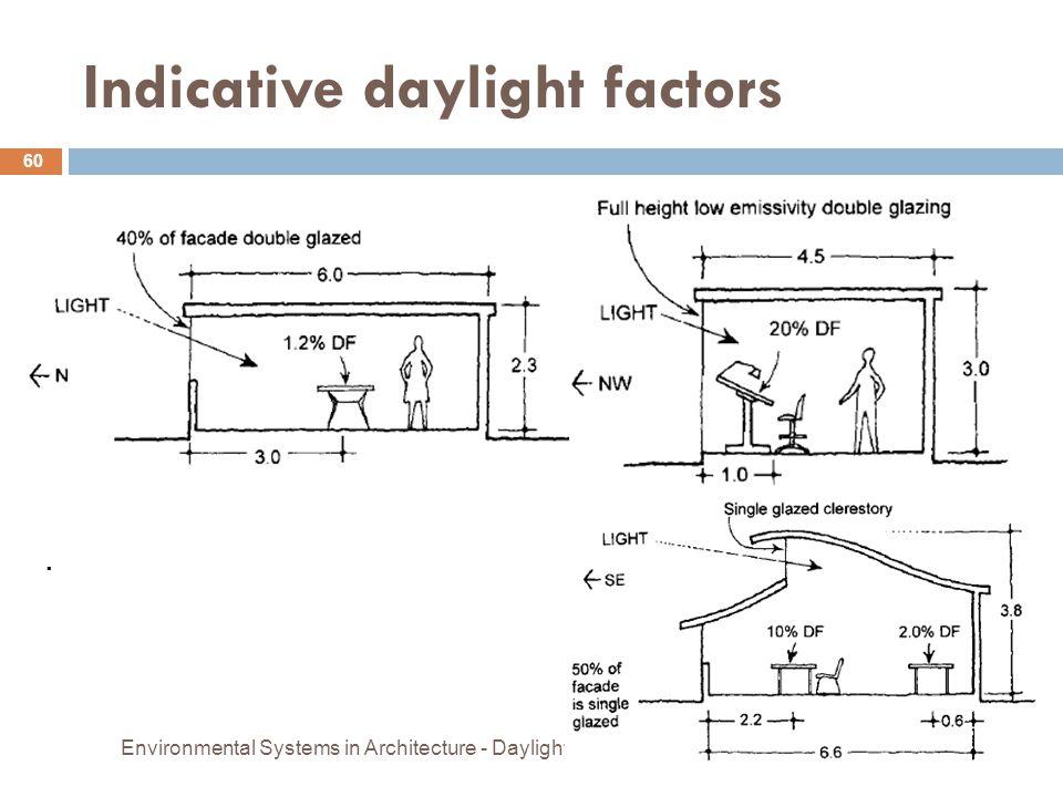 Indicative daylight factors