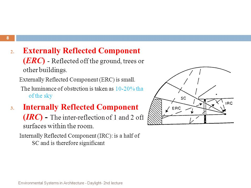 Externally Reflected Component (ERC) - Reflected off the ground, trees or other buildings.