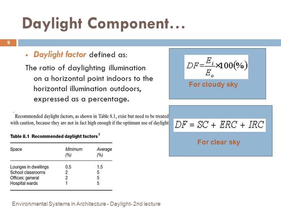 Daylight Component… Daylight factor defined as: