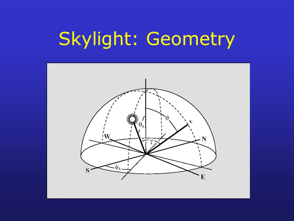 Skylight: Geometry