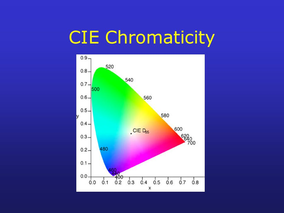 CIE Chromaticity