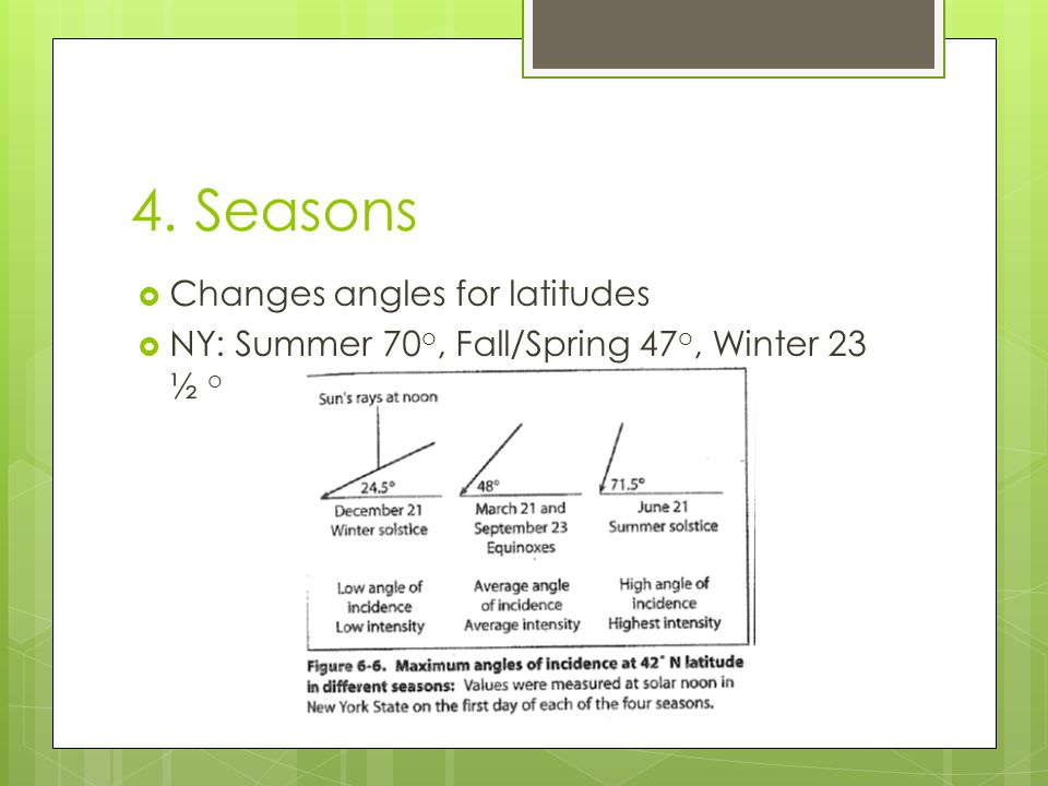 4. Seasons Changes angles for latitudes