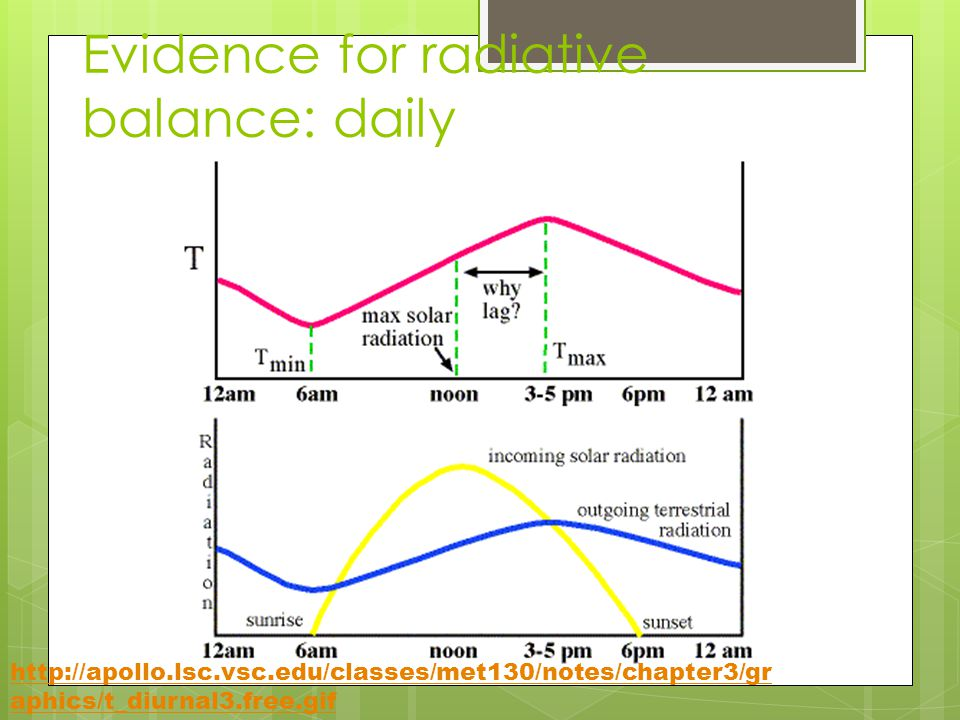 Evidence for radiative balance: daily