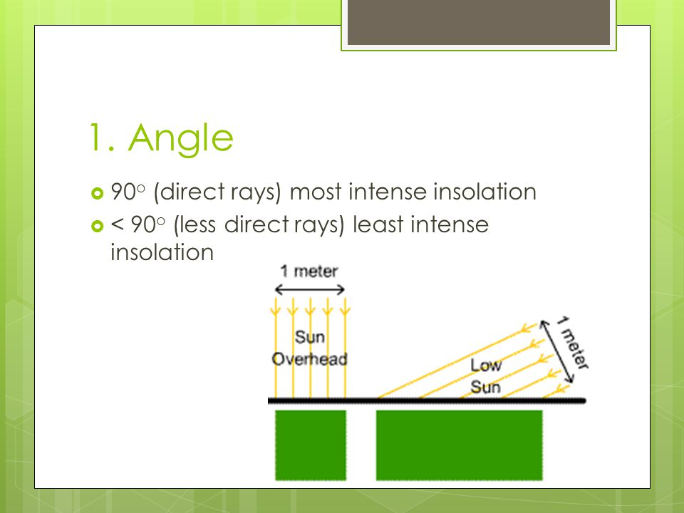 1. Angle 90o (direct rays) most intense insolation