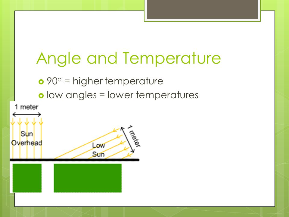 Angle and Temperature 90o = higher temperature