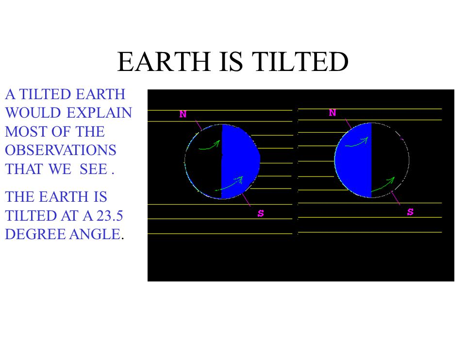 EARTH IS TILTED A TILTED EARTH WOULD EXPLAIN MOST OF THE OBSERVATIONS THAT WE SEE .