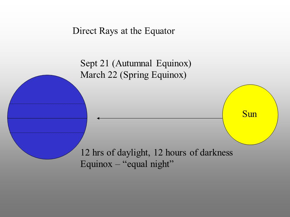 Direct Rays at the Equator
