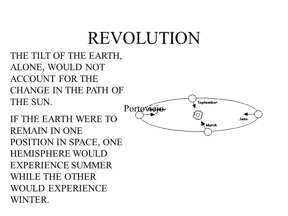 REVOLUTION THE TILT OF THE EARTH, ALONE, WOULD NOT ACCOUNT FOR THE CHANGE IN THE PATH OF THE SUN.