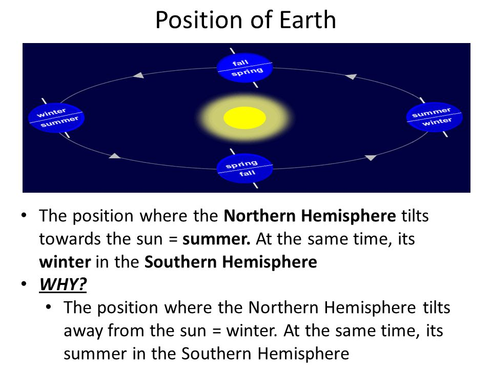 Position of Earth The position where the Northern Hemisphere tilts towards the sun = summer. At the same time, its winter in the Southern Hemisphere.