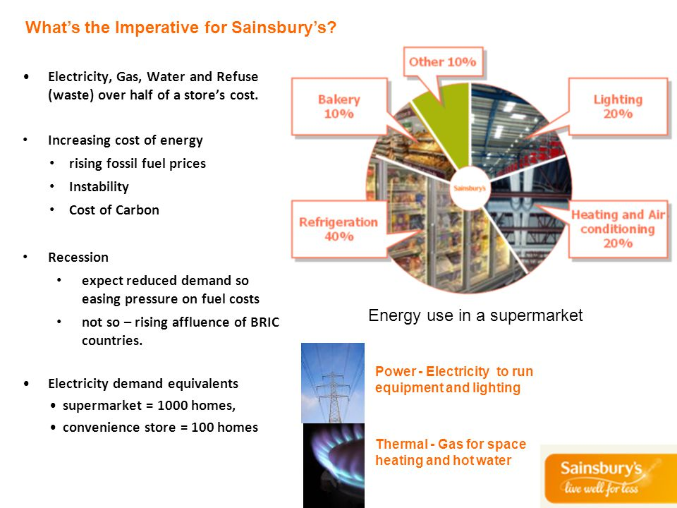 Energy use in a supermarket