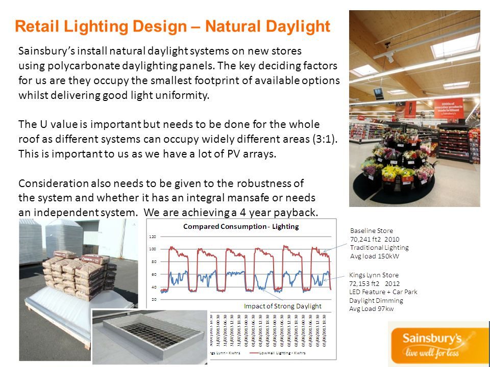 Retail Lighting Design – Natural Daylight