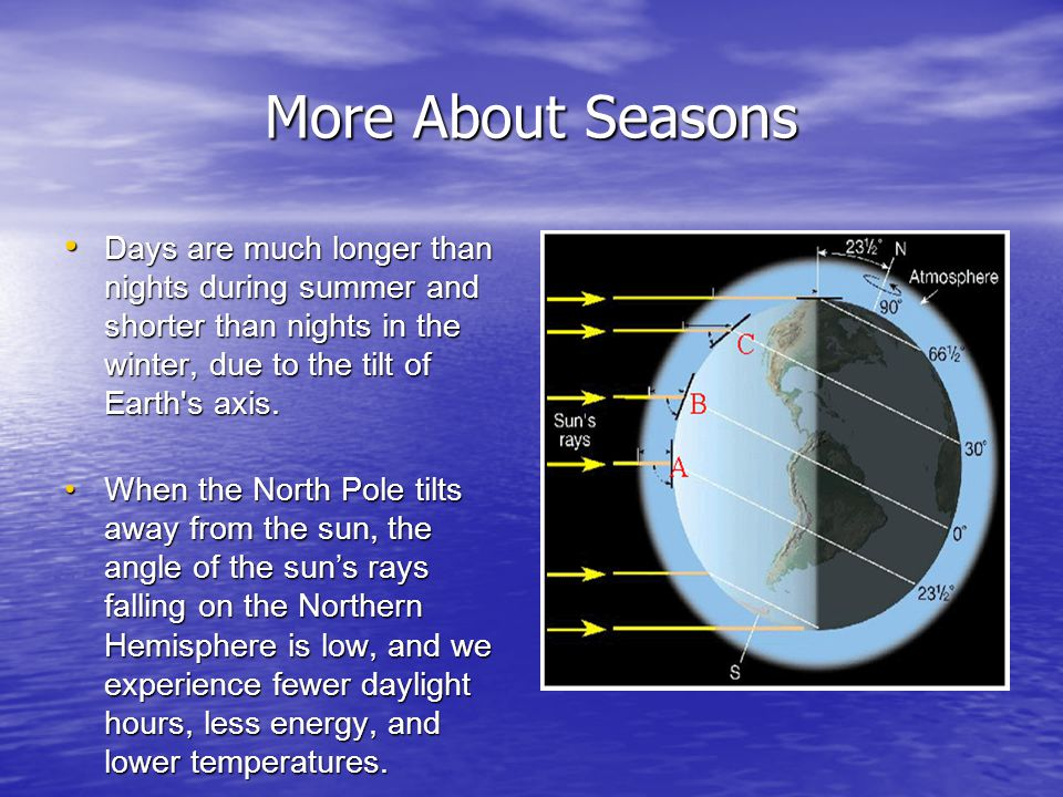 More About Seasons Days are much longer than nights during summer and shorter than nights in the winter, due to the tilt of Earth s axis.
