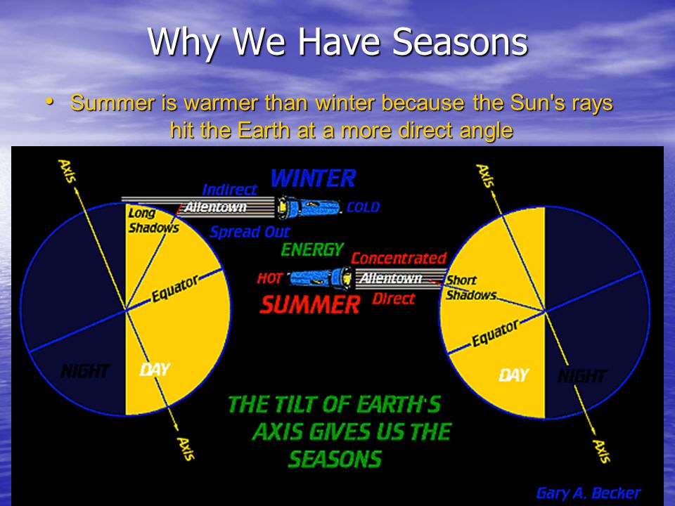 Why We Have Seasons Summer is warmer than winter because the Sun s rays hit the Earth at a more direct angle.