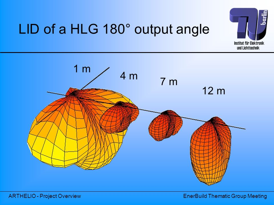 LID of a HLG 180° output angle
