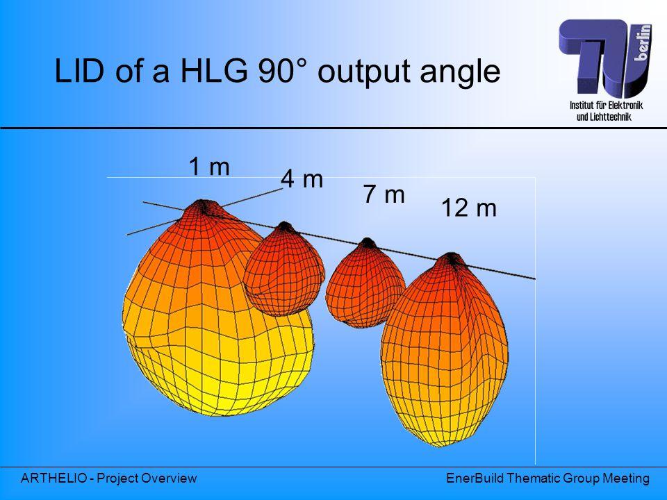LID of a HLG 90° output angle