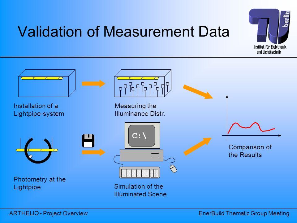Validation of Measurement Data