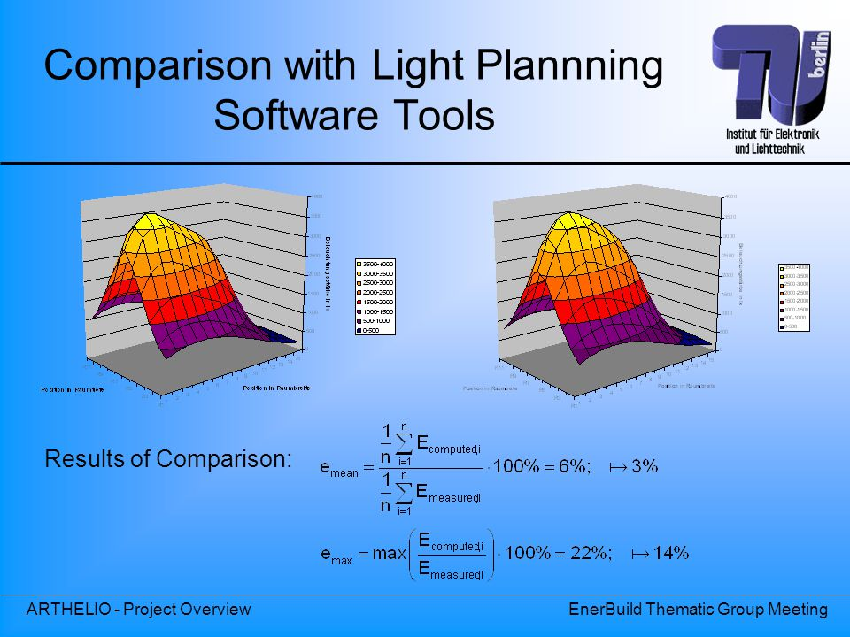 Comparison with Light Plannning Software Tools