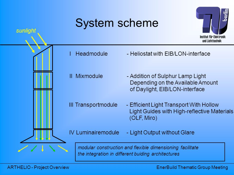 System scheme sunlight I Headmodule - Heliostat with EIB/LON-interface