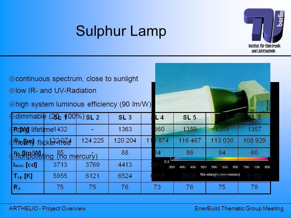 Sulphur Lamp continuous spectrum, close to sunlight