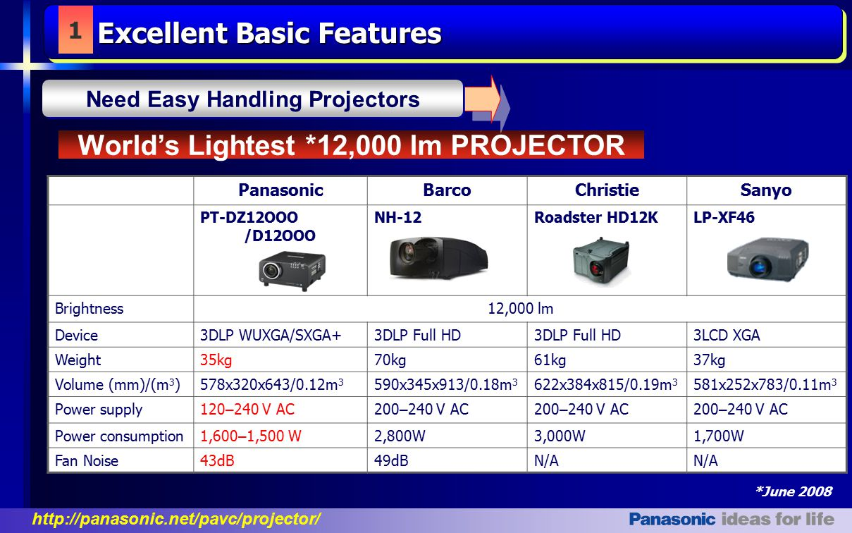 Need Easy Handling Projectors World's Lightest *12,000 lm PROJECTOR