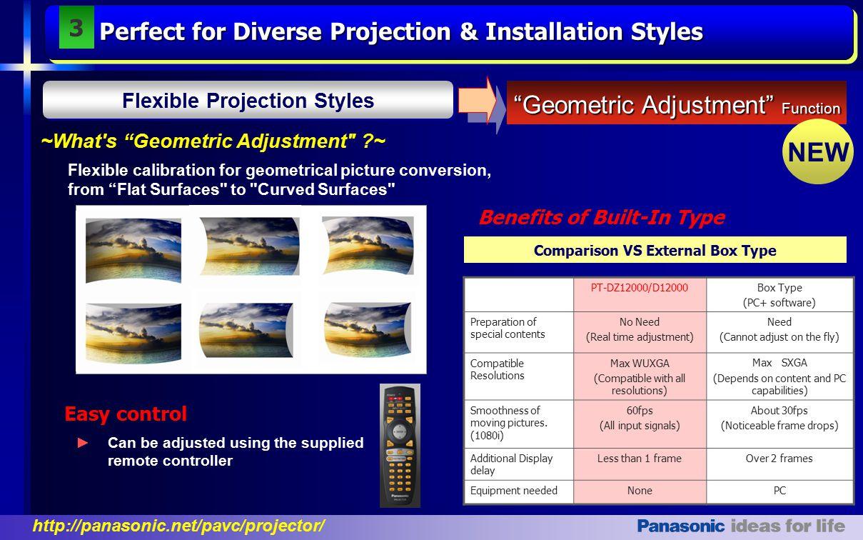 Flexible Projection Styles Comparison VS External Box Type