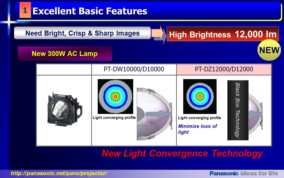Need Bright, Crisp & Sharp Images New Light Convergence Technology