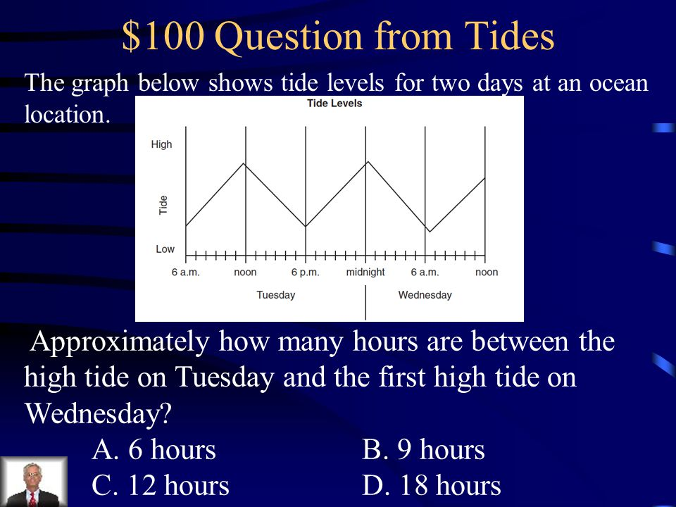 $100 Question from Tides The graph below shows tide levels for two days at an ocean location.