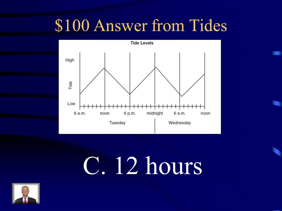 $100 Answer from Tides C. 12 hours