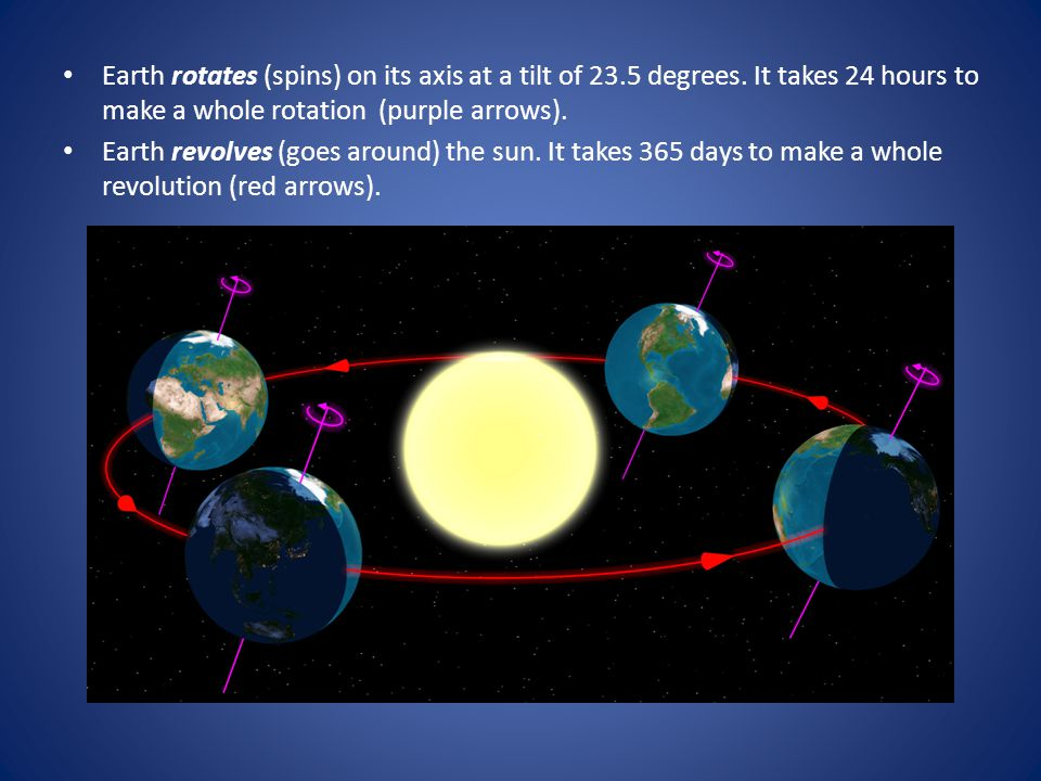 Earth rotates (spins) on its axis at a tilt of 23. 5 degrees