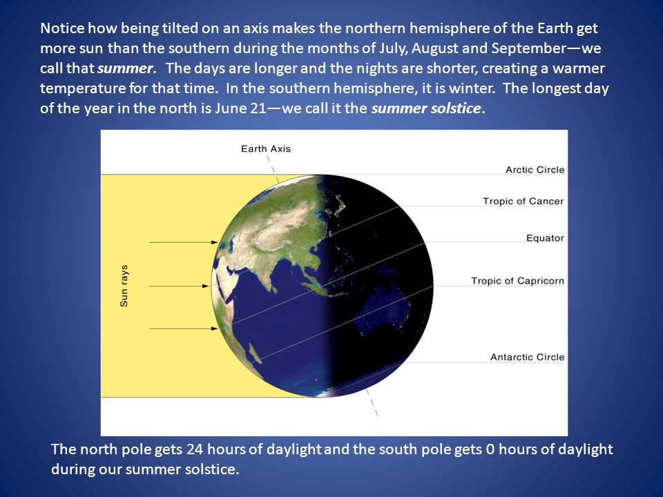 Notice how being tilted on an axis makes the northern hemisphere of the Earth get more sun than the southern during the months of July, August and September—we call that summer. The days are longer and the nights are shorter, creating a warmer temperature for that time. In the southern hemisphere, it is winter. The longest day of the year in the north is June 21—we call it the summer solstice.