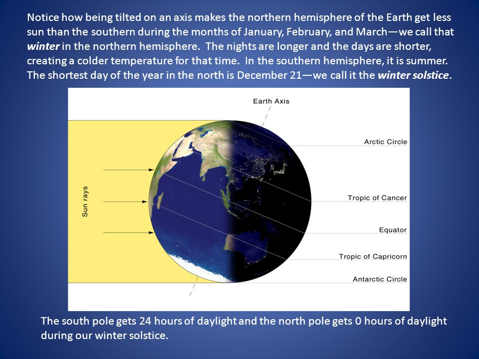 Notice how being tilted on an axis makes the northern hemisphere of the Earth get less sun than the southern during the months of January, February, and March—we call that winter in the northern hemisphere. The nights are longer and the days are shorter, creating a colder temperature for that time. In the southern hemisphere, it is summer. The shortest day of the year in the north is December 21—we call it the winter solstice.