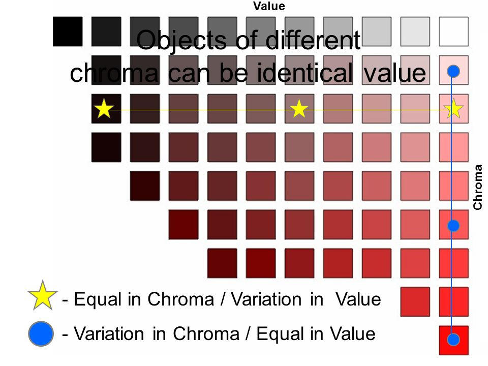 chroma can be identical value