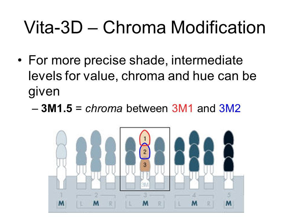 Vita-3D – Chroma Modification