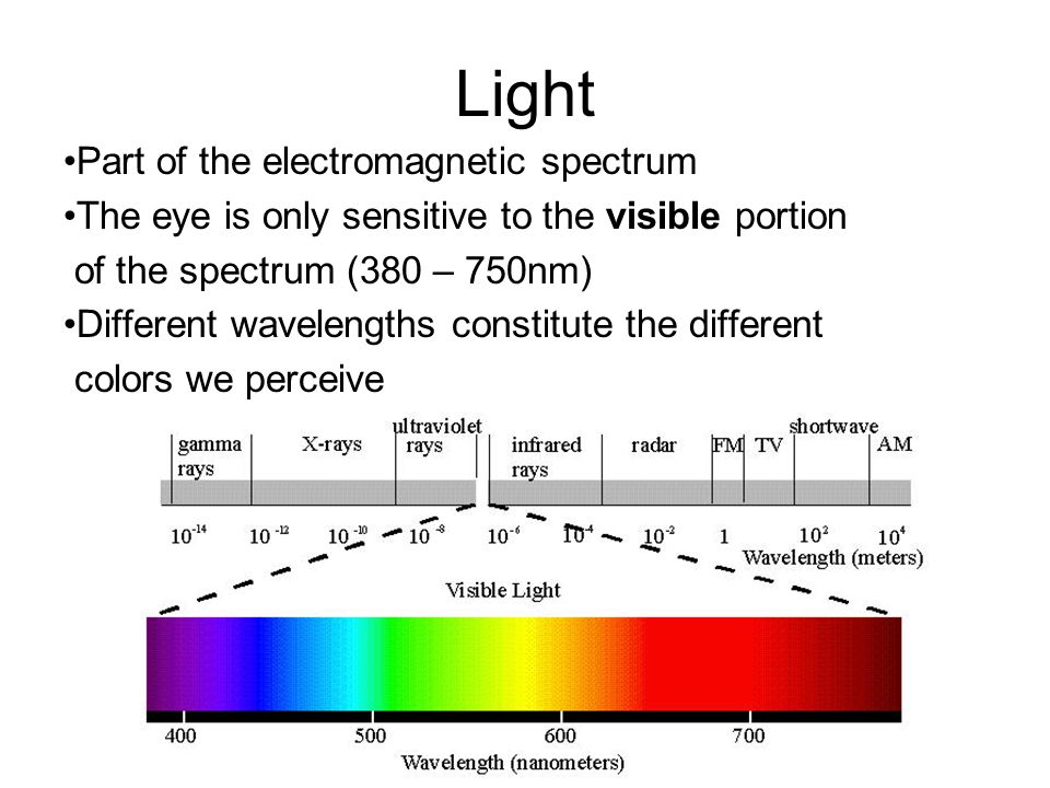 Light Part of the electromagnetic spectrum