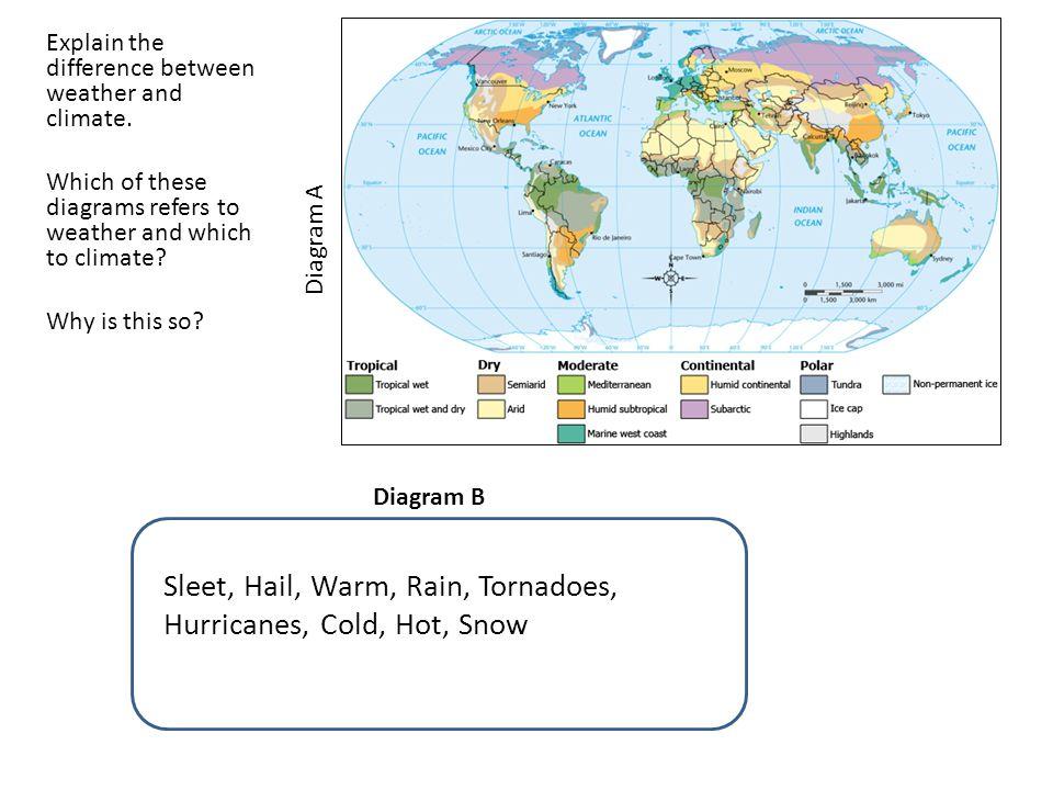 Sleet, Hail, Warm, Rain, Tornadoes, Hurricanes, Cold, Hot, Snow