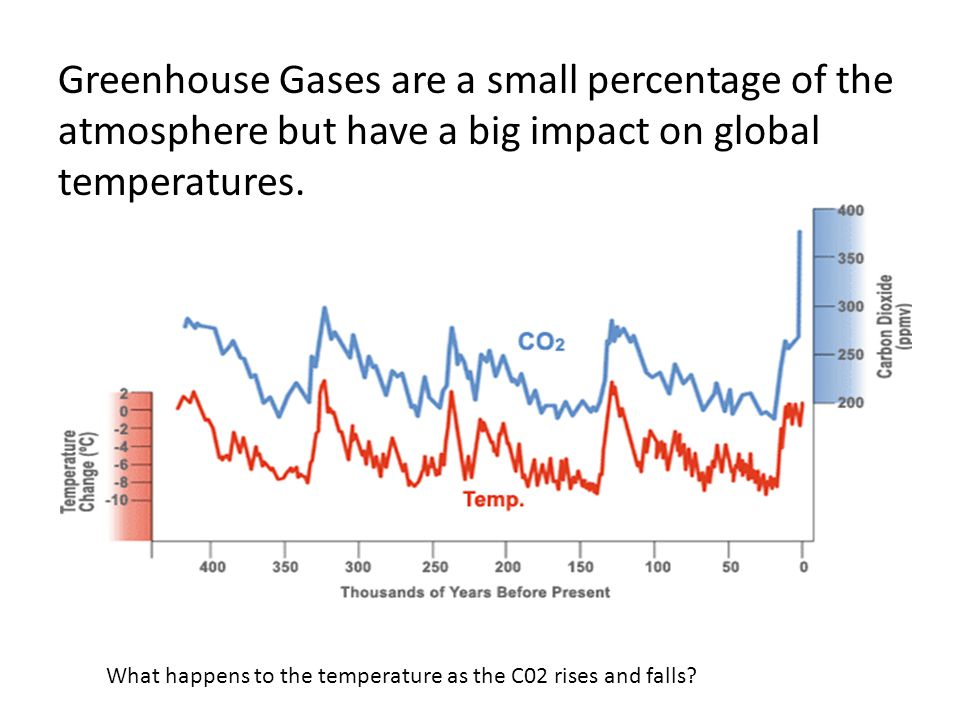 Greenhouse Gases are a small percentage of the atmosphere but have a big impact on global temperatures.