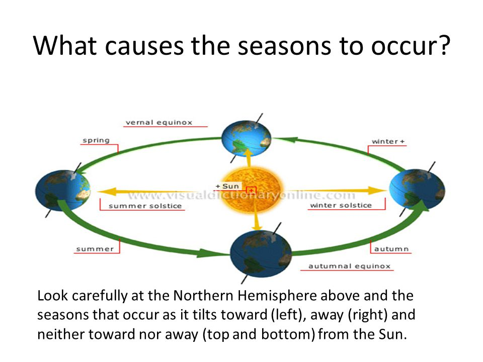 What causes the seasons to occur