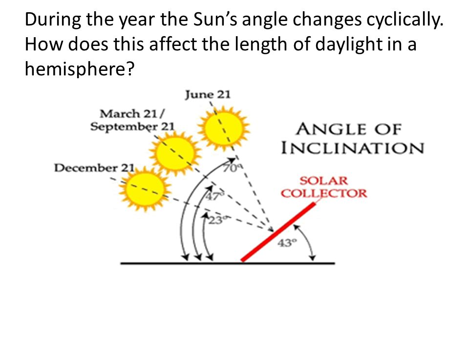 During the year the Sun's angle changes cyclically