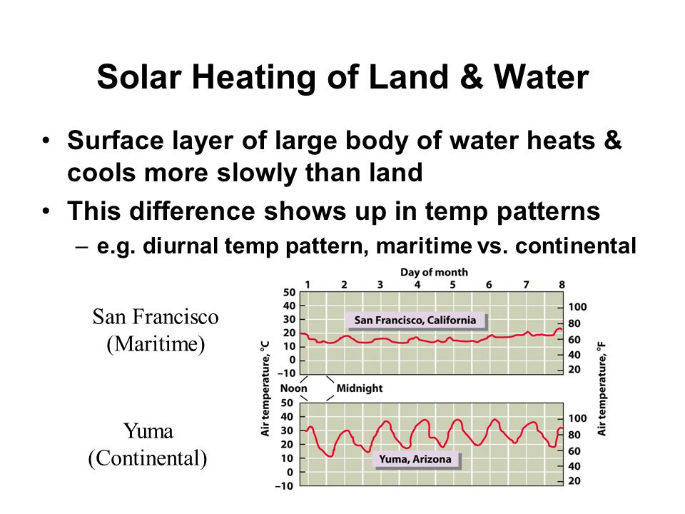 Solar Heating of Land & Water