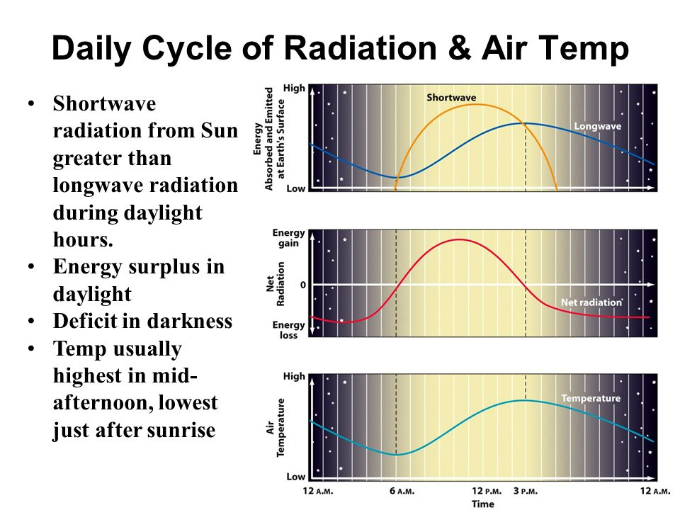 Daily Cycle of Radiation & Air Temp