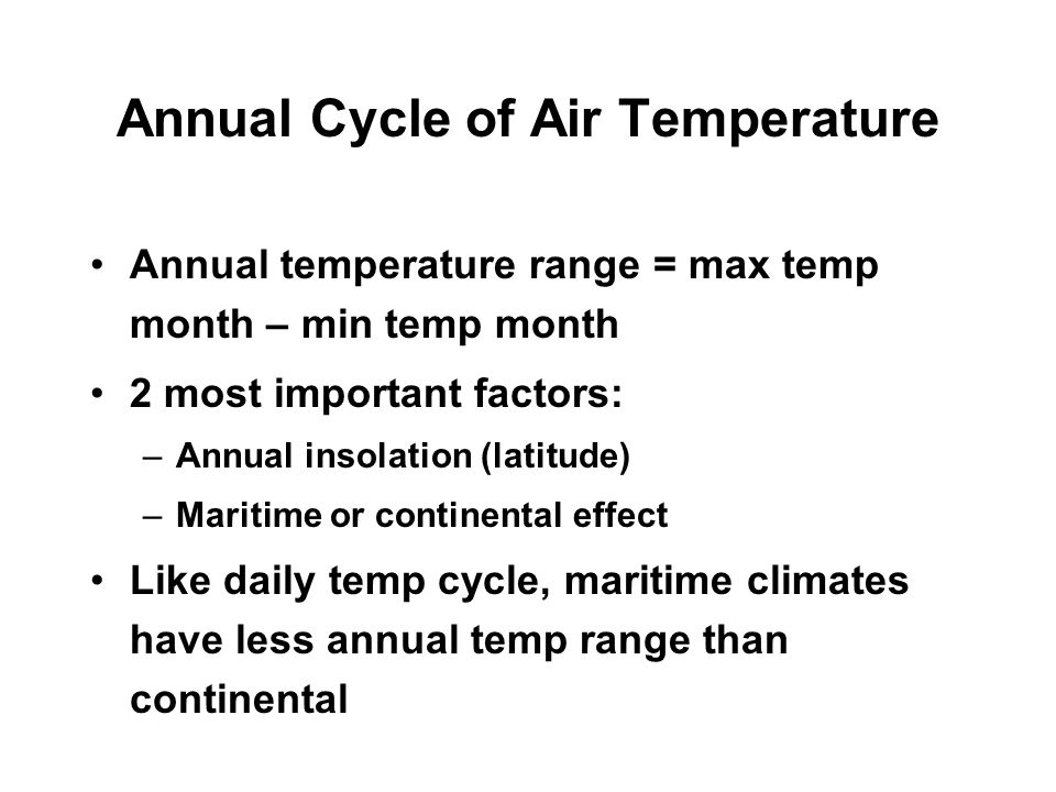 Annual Cycle of Air Temperature