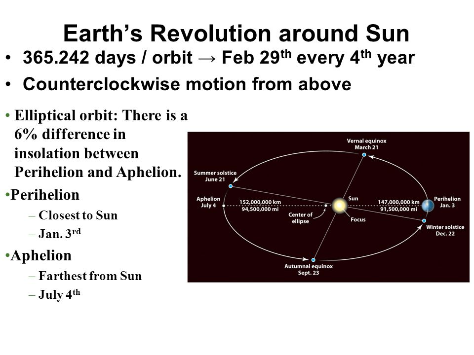 Earth's Revolution around Sun