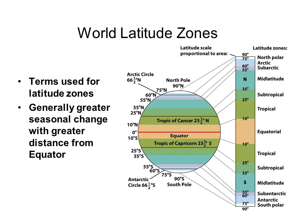 World Latitude Zones Terms used for latitude zones
