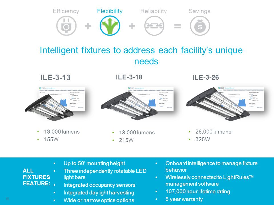 Intelligent fixtures to address each facility's unique needs