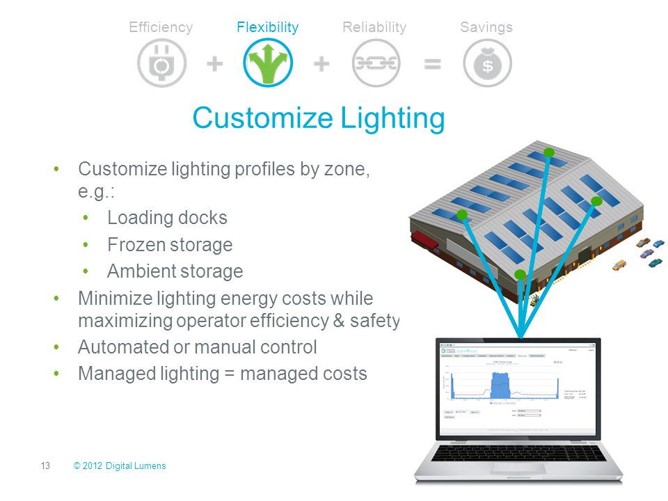Customize Lighting Customize lighting profiles by zone, e.g.:
