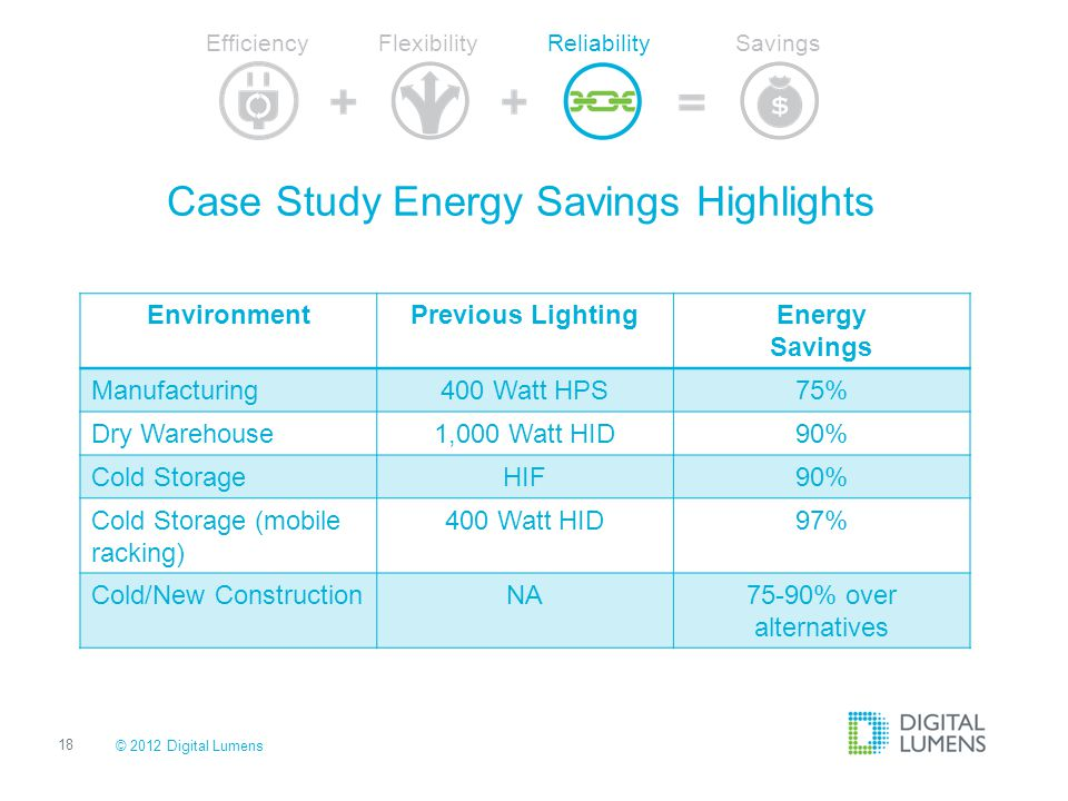 Case Study Energy Savings Highlights