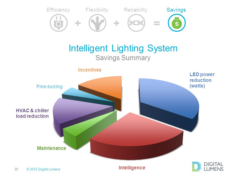 Intelligent Lighting System Savings Summary